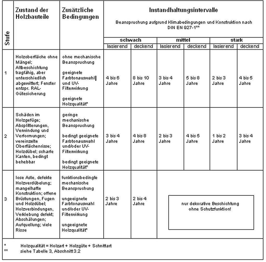 BFS Tabelle Haltbarkeit